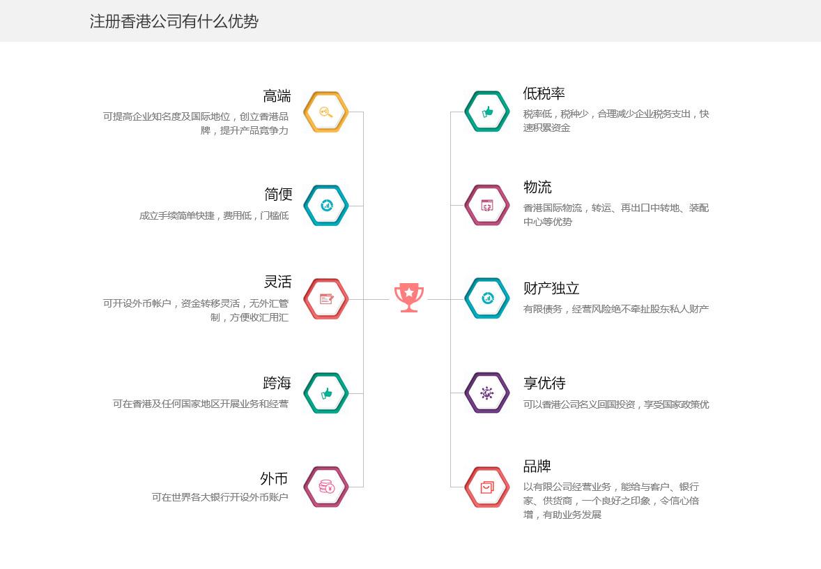 注册香港公司有什么优势