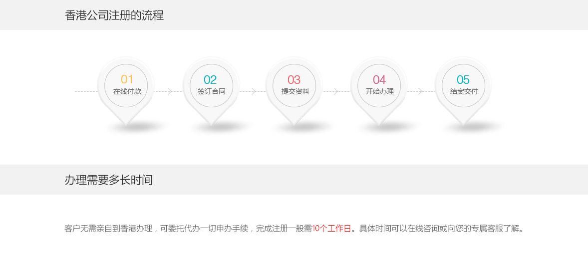 香港公司注册的流程、办理需要多长时间