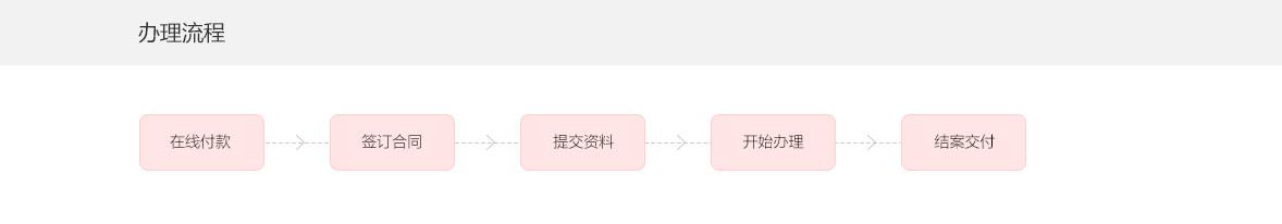 香港商标续签办理流程